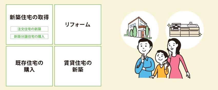 住宅を新築(持家・賃貸)またはリフォーム/既存住宅を購入